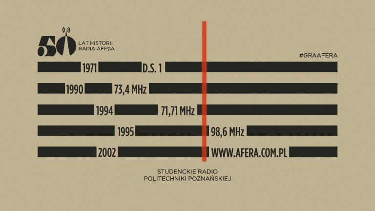 50. urodziny Radia AFERA